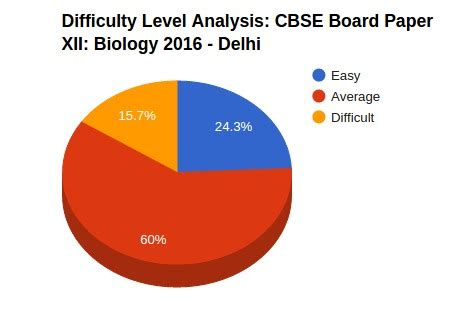 CBSE Board 12th Physics Exam Review, Paper Analysis of 2018